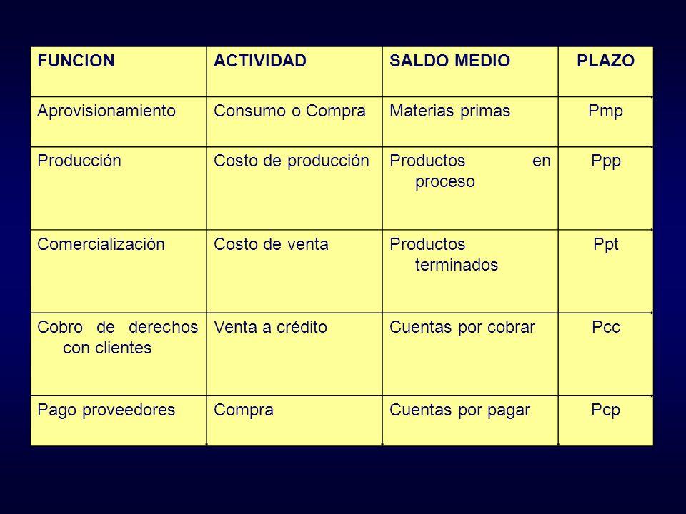 FUNCION ACTIVIDAD. SALDO MEDIO. PLAZO. Aprovisionamiento. Consumo o Compra. Materias primas. Pmp.