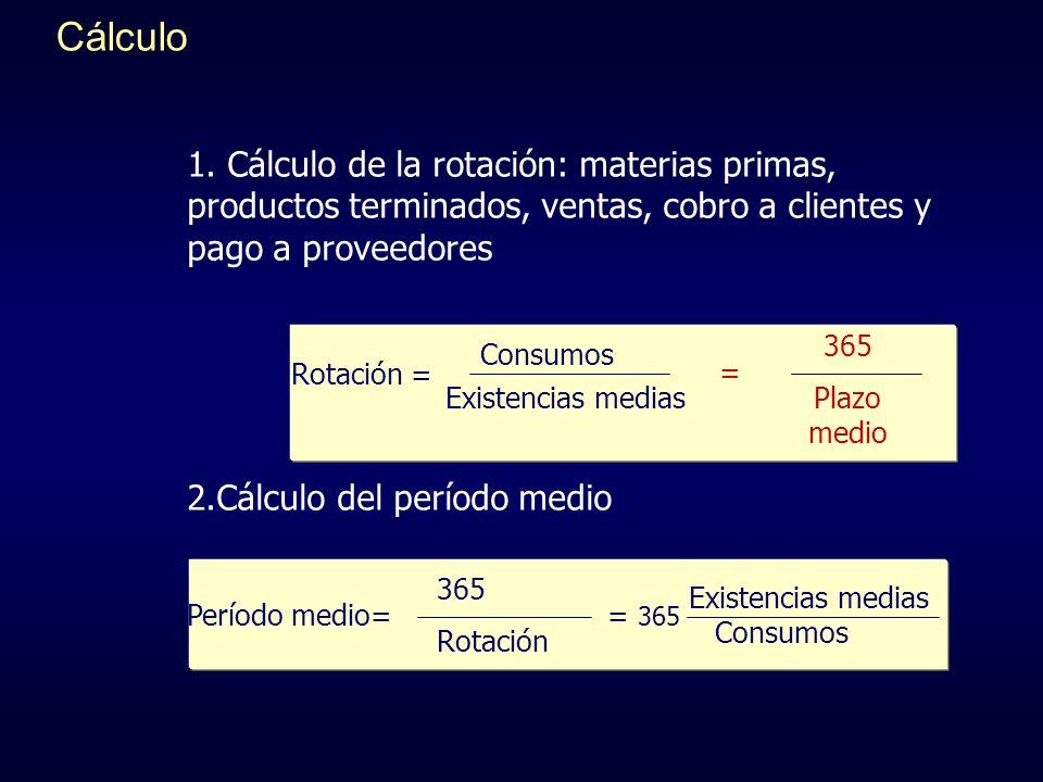 Cálculo 1. Cálculo de la rotación: materias primas, productos terminados, ventas, cobro a clientes y pago a proveedores.