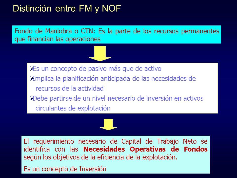 Distinción entre FM y NOF
