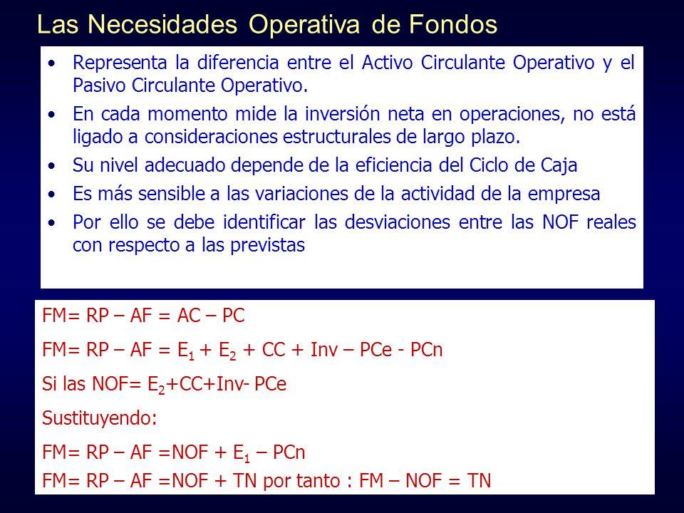 Las Necesidades Operativa de Fondos