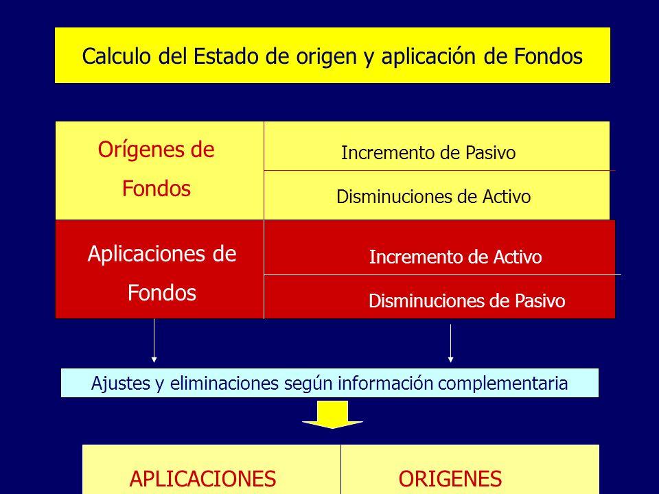 Calculo del Estado de origen y aplicación de Fondos