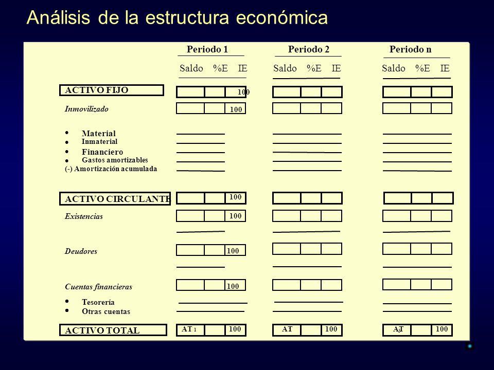 Análisis de la estructura económica