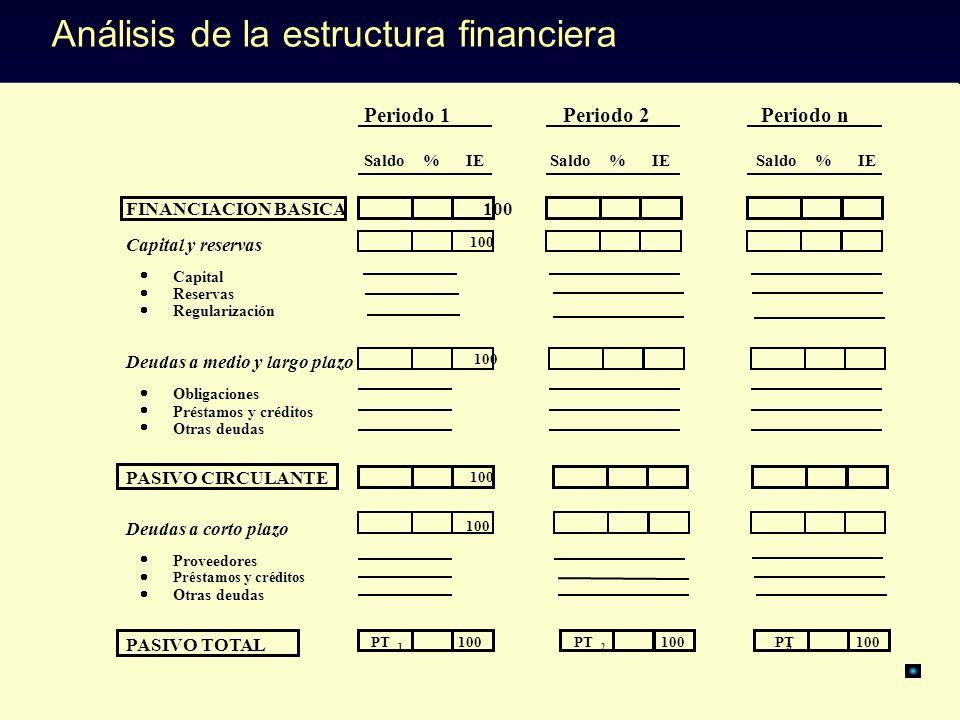 Análisis de la estructura financiera
