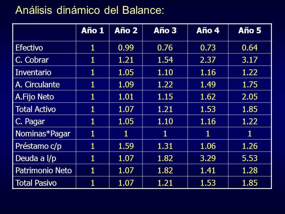 Análisis dinámico del Balance: