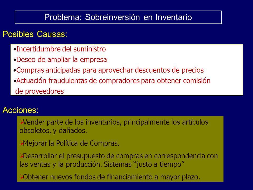 Problema: Sobreinversión en Inventario