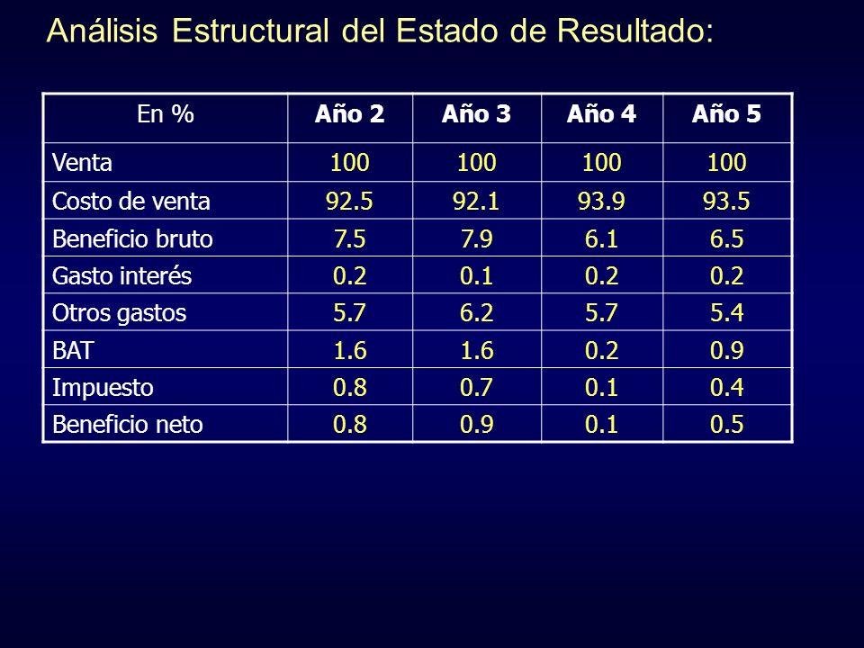 Análisis Estructural del Estado de Resultado:
