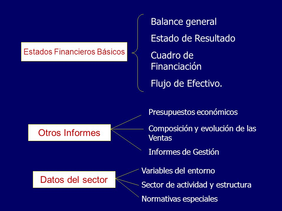 Estados Financieros Básicos