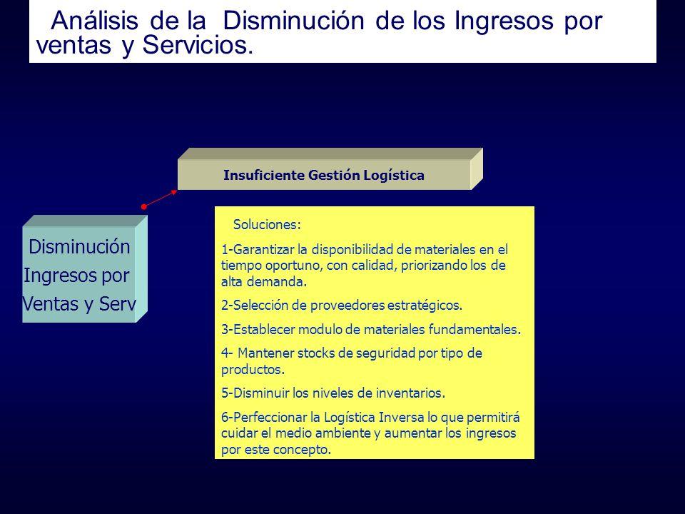 Análisis de la Disminución de los Ingresos por ventas y Servicios.