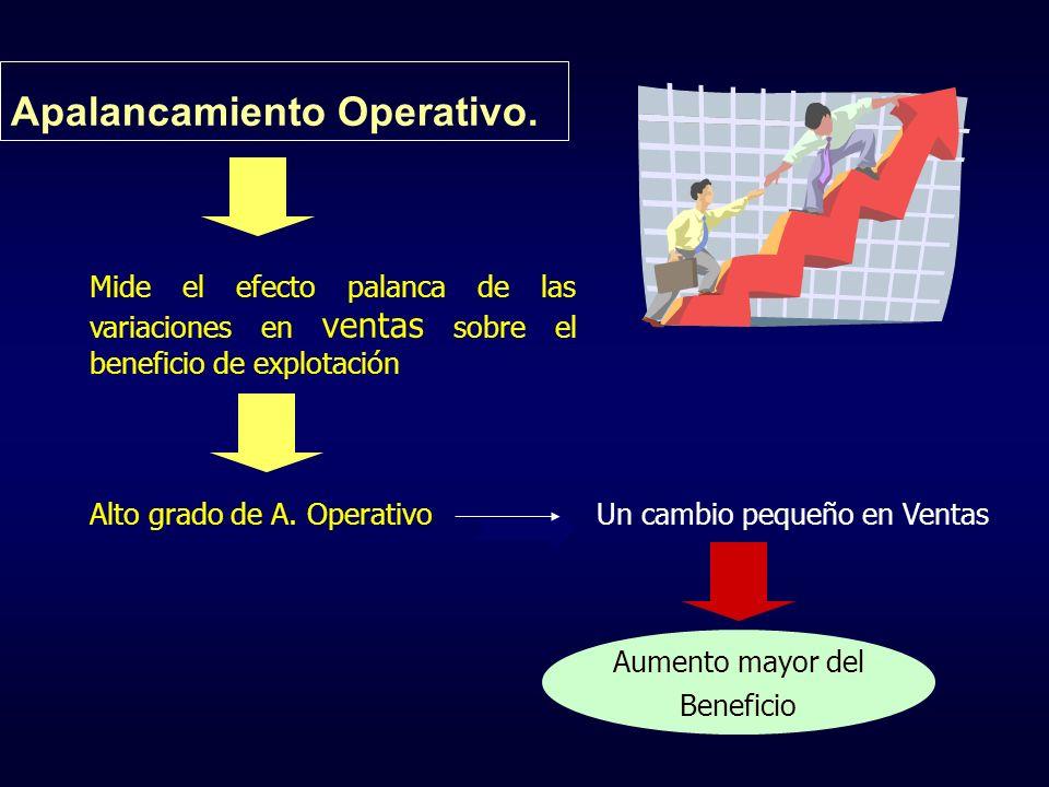 Apalancamiento Operativo.