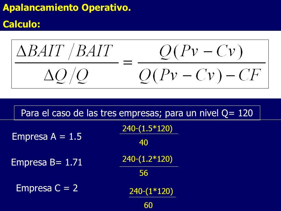 Para el caso de las tres empresas; para un nivel Q= 120