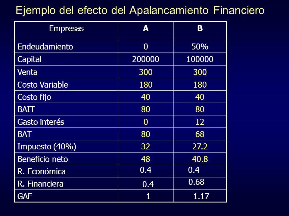 Ejemplo del efecto del Apalancamiento Financiero