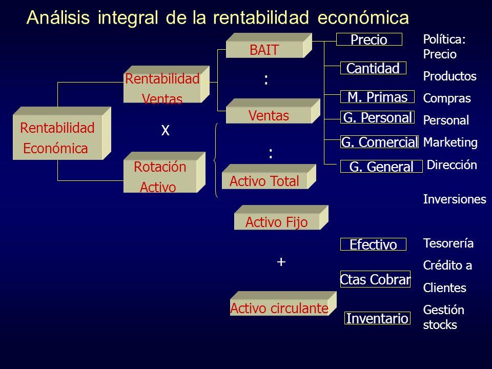 Análisis integral de la rentabilidad económica