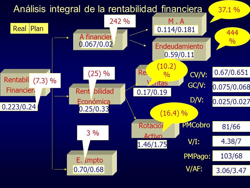 Análisis integral de la rentabilidad financiera