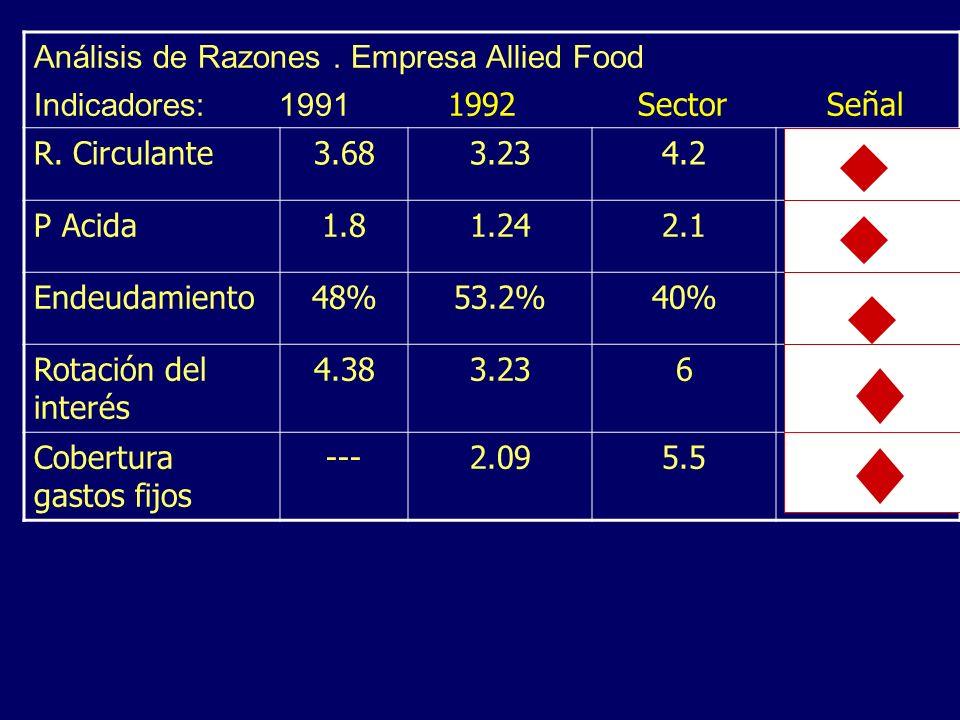 Análisis de Razones . Empresa Allied Food