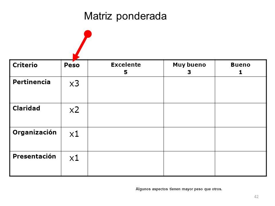 Matriz ponderada x3 x2 x1 Criterio Peso Pertinencia Claridad