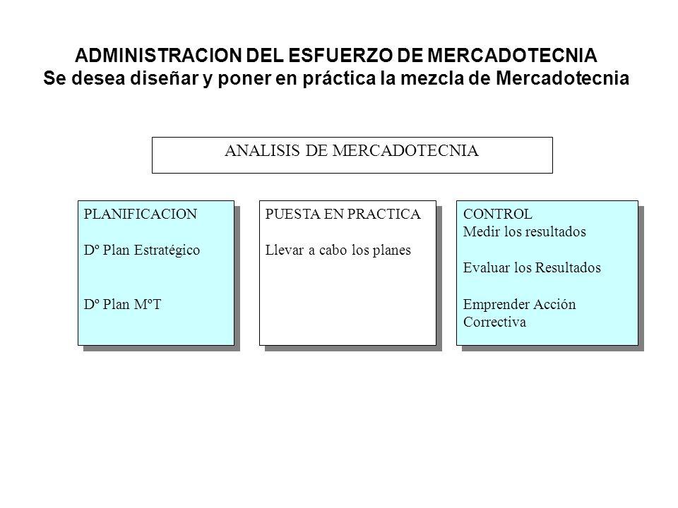 ADMINISTRACION DEL ESFUERZO DE MERCADOTECNIA