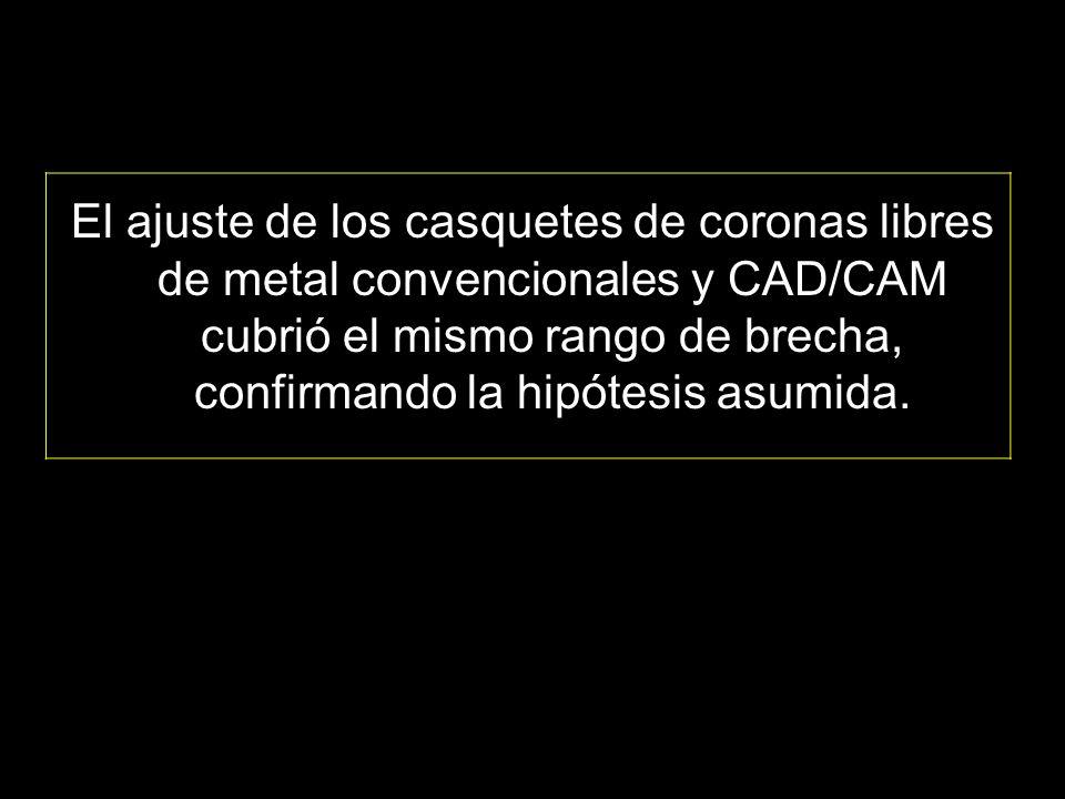 El ajuste de los casquetes de coronas libres de metal convencionales y CAD/CAM cubrió el mismo rango de brecha, confirmando la hipótesis asumida.