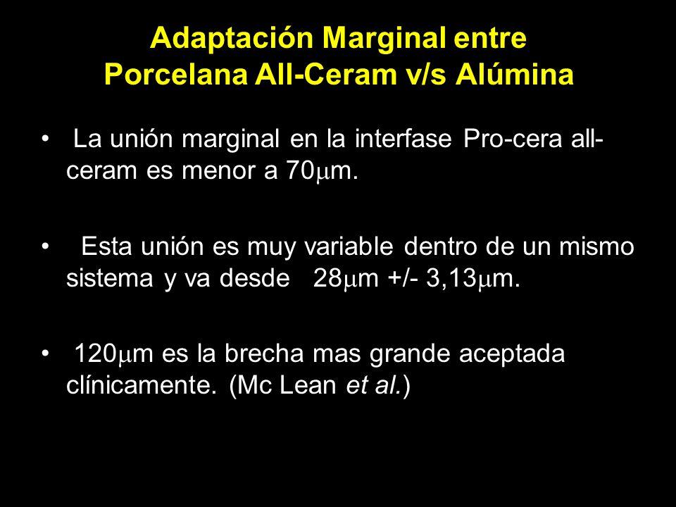 Adaptación Marginal entre Porcelana All-Ceram v/s Alúmina