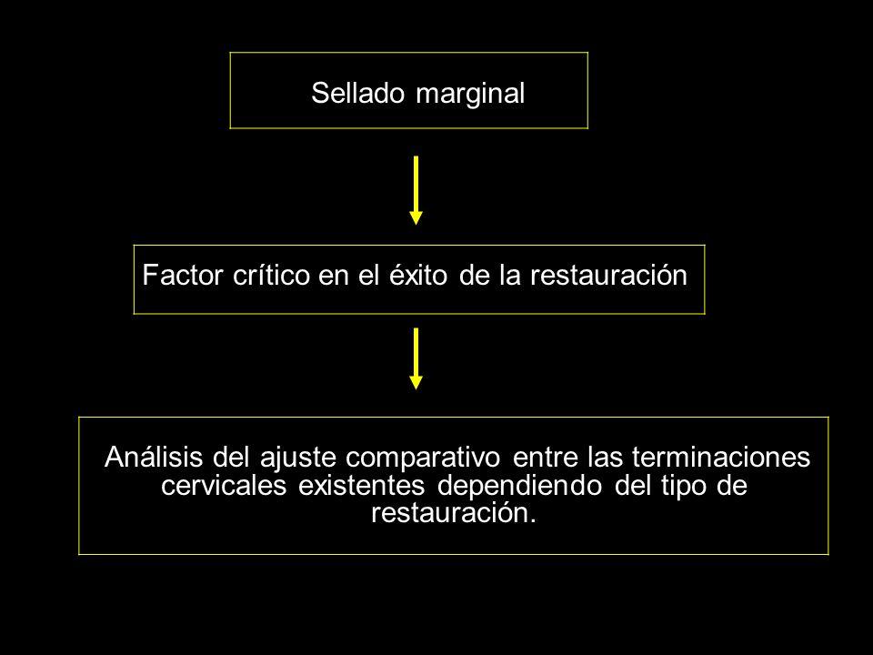 Sellado marginal Factor crítico en el éxito de la restauración.
