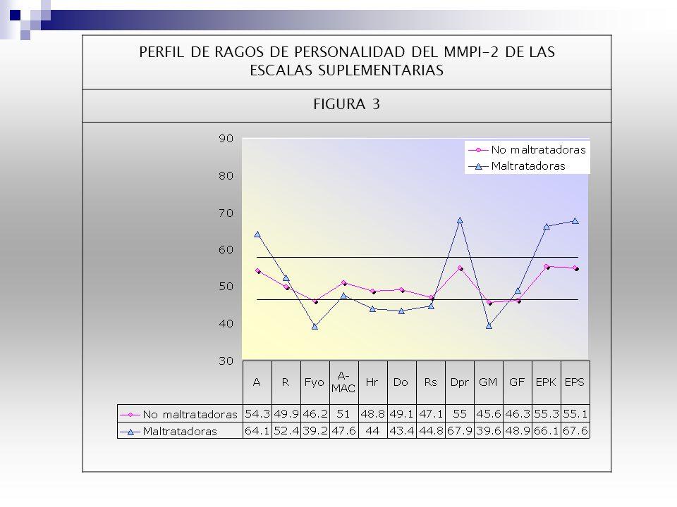PERFIL DE RAGOS DE PERSONALIDAD DEL MMPI-2 DE LAS