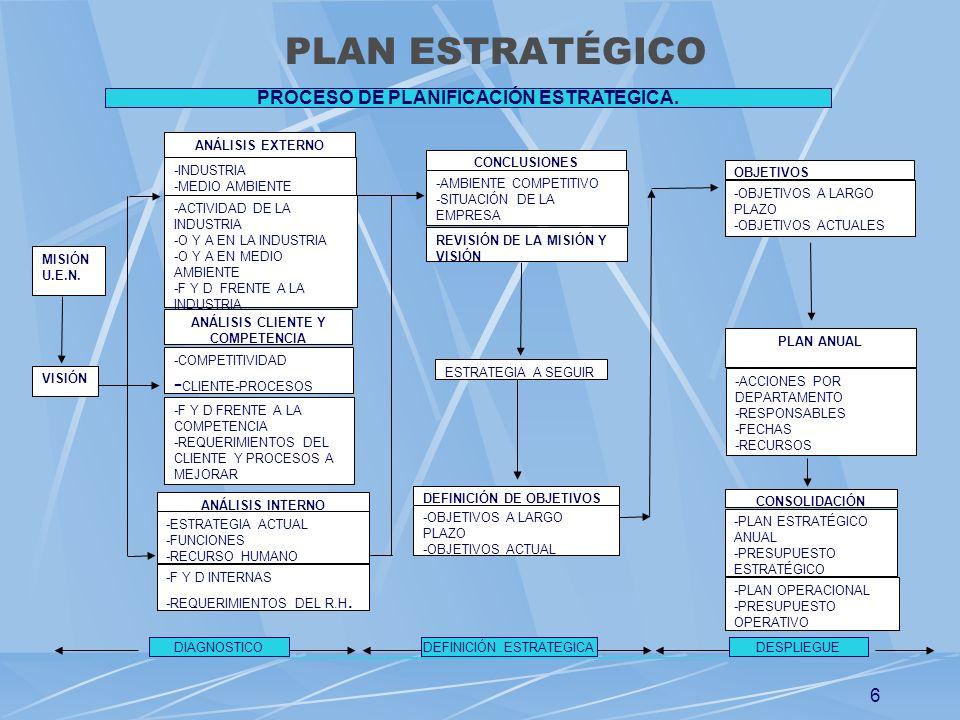 ANÁLISIS CLIENTE Y COMPETENCIA PROCESO DE PLANIFICACIÓN ESTRATEGICA.