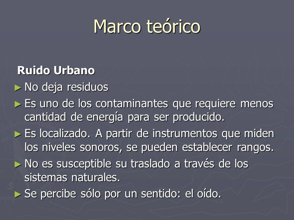 Marco teórico Ruido Urbano No deja residuos