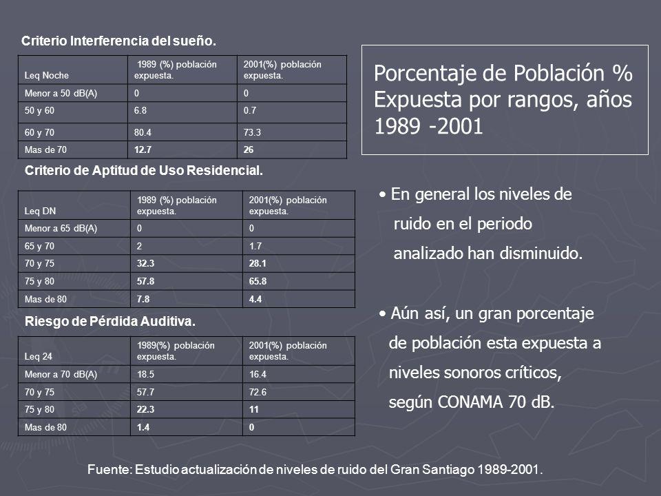 Porcentaje de Población % Expuesta por rangos, años 1989 -2001