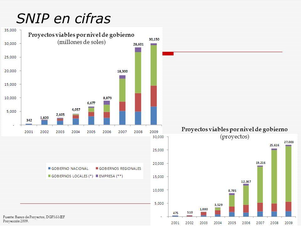 SNIP en cifras Proyectos viables por nivel de gobierno