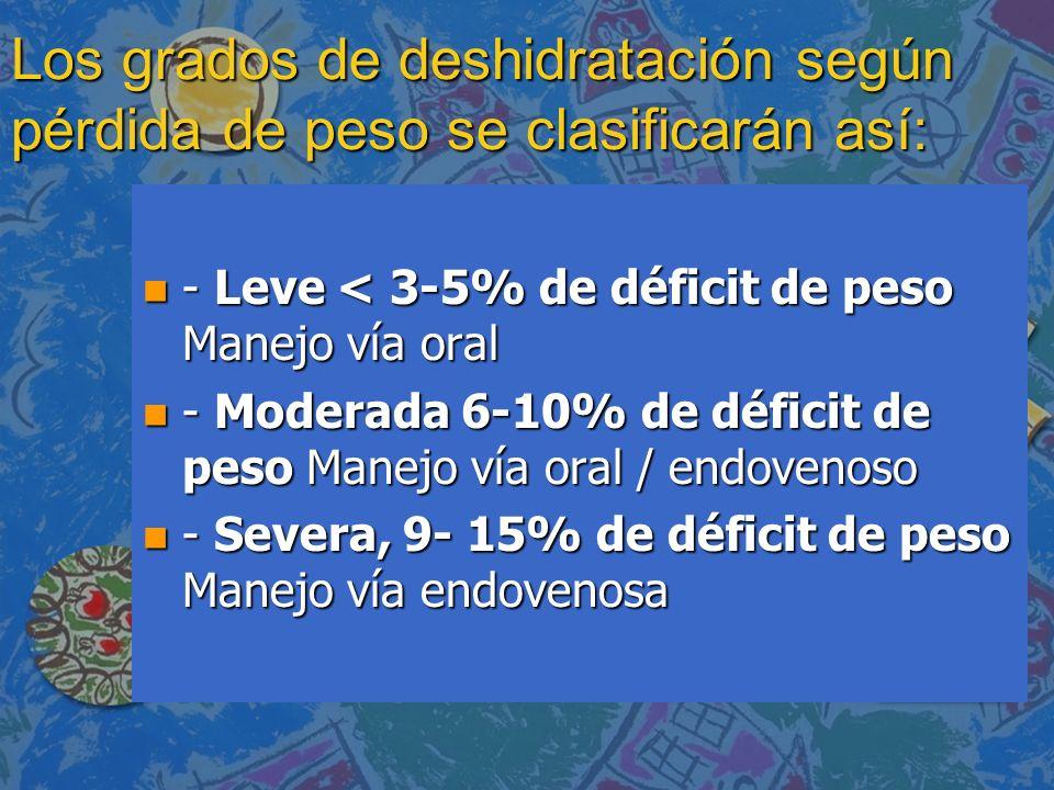 Los grados de deshidratación según pérdida de peso se clasificarán así:
