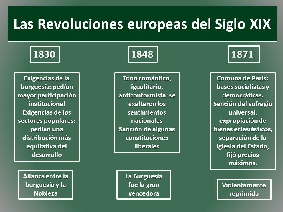 Las Revoluciones europeas del Siglo XIX