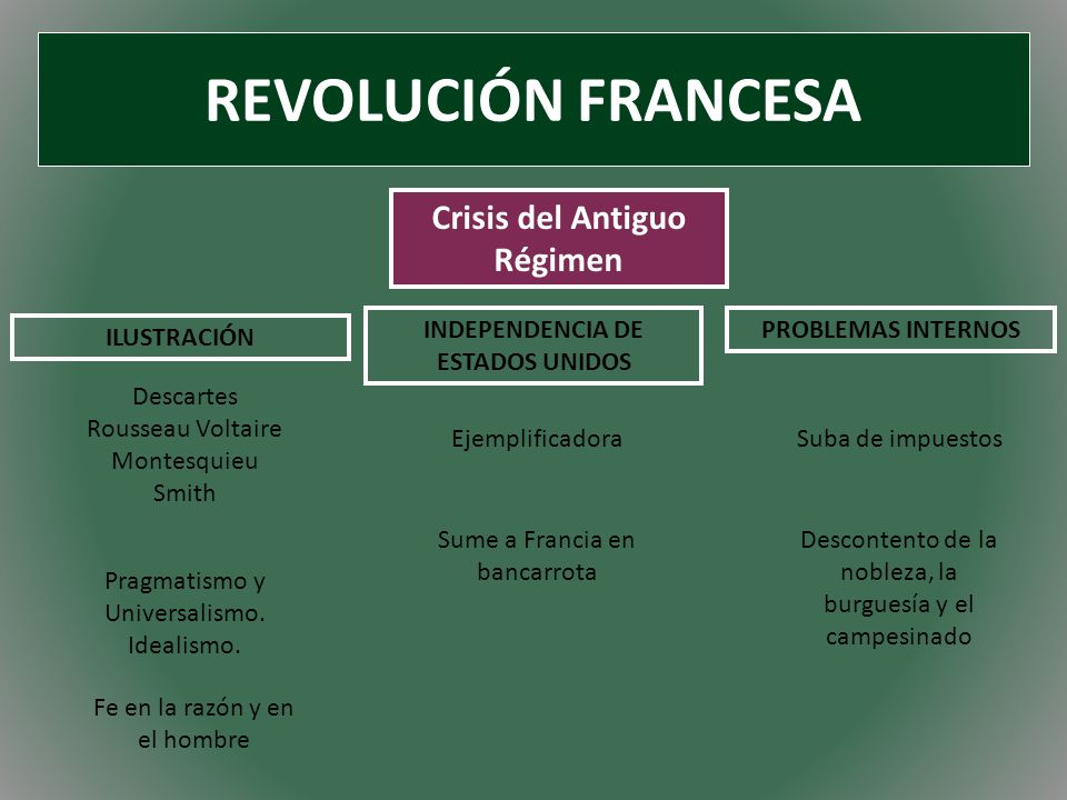 Crisis del Antiguo Régimen INDEPENDENCIA DE ESTADOS UNIDOS