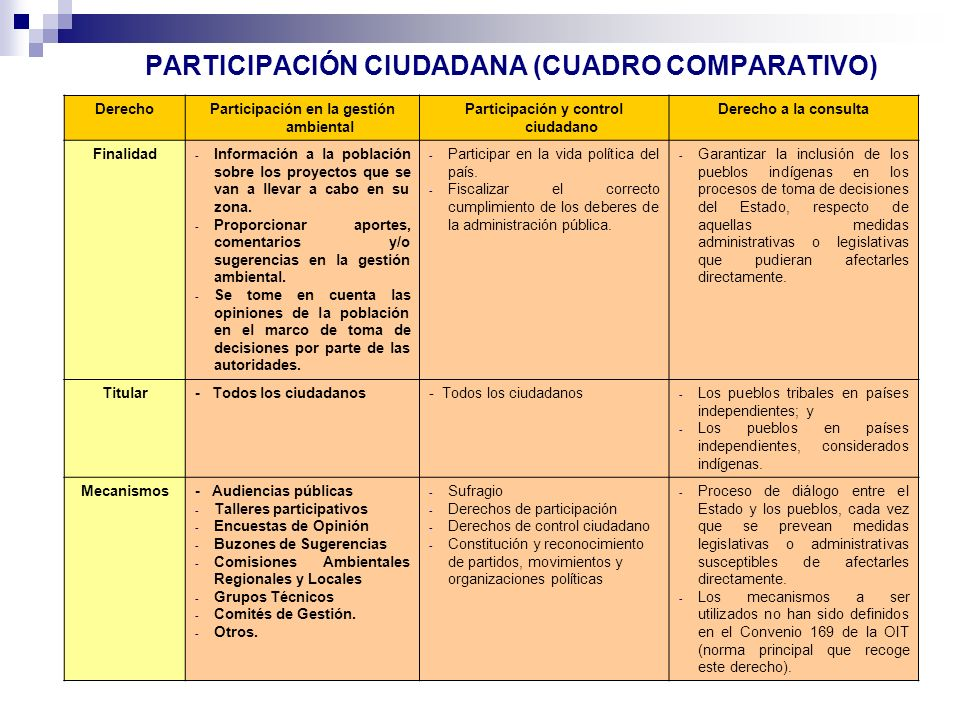 PARTICIPACIÓN CIUDADANA (CUADRO COMPARATIVO)