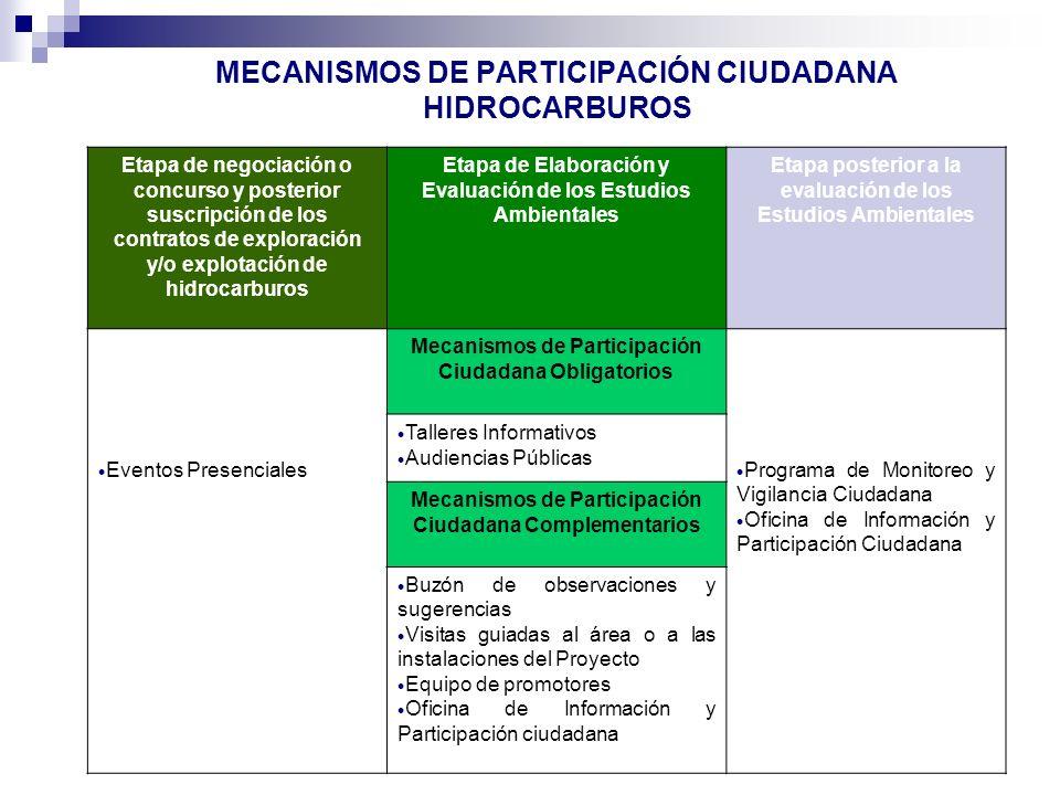 MECANISMOS DE PARTICIPACIÓN CIUDADANA HIDROCARBUROS