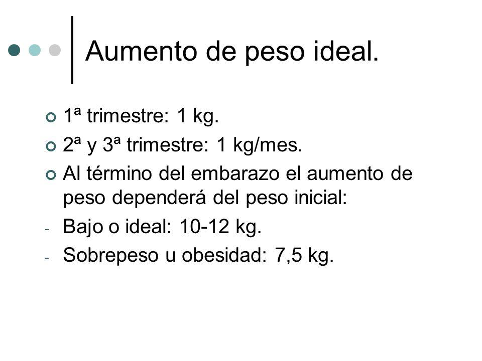 Aumento de peso ideal. 1ª trimestre: 1 kg.