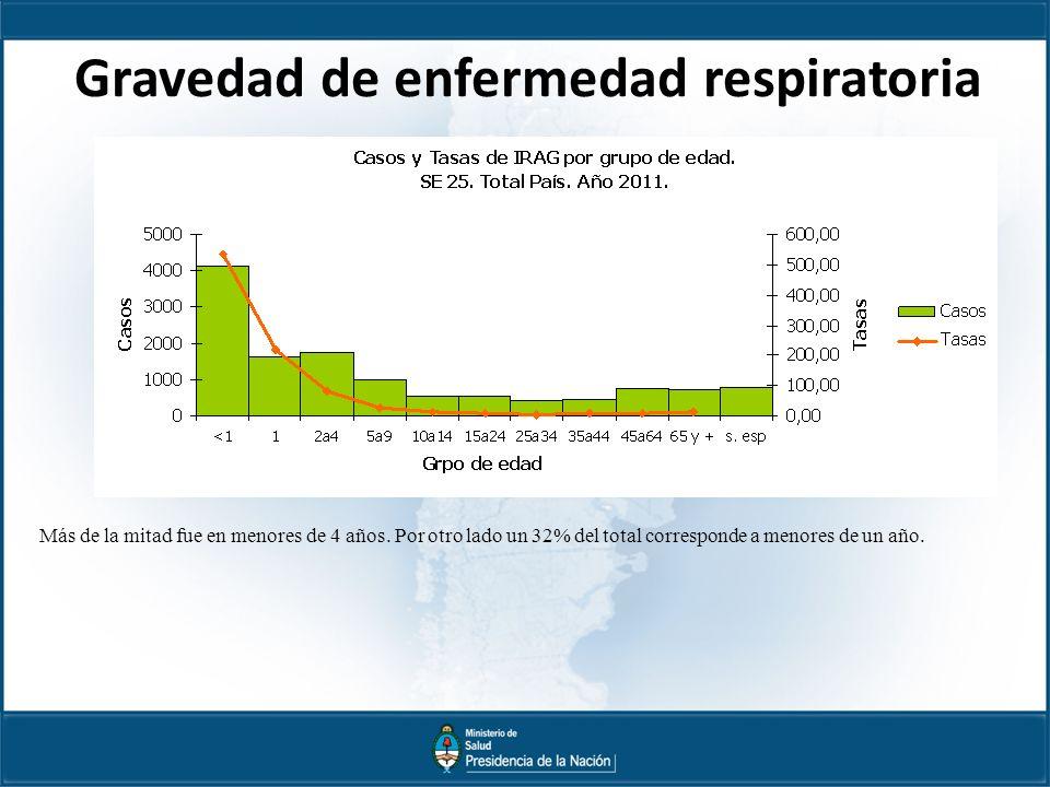 Gravedad de enfermedad respiratoria