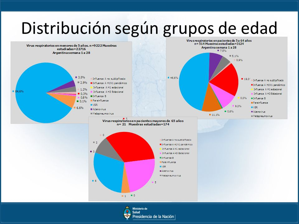 Distribución según grupos de edad
