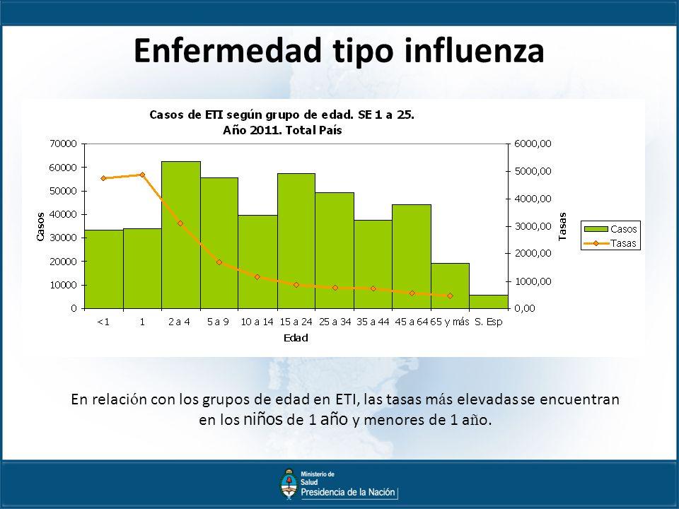 Enfermedad tipo influenza