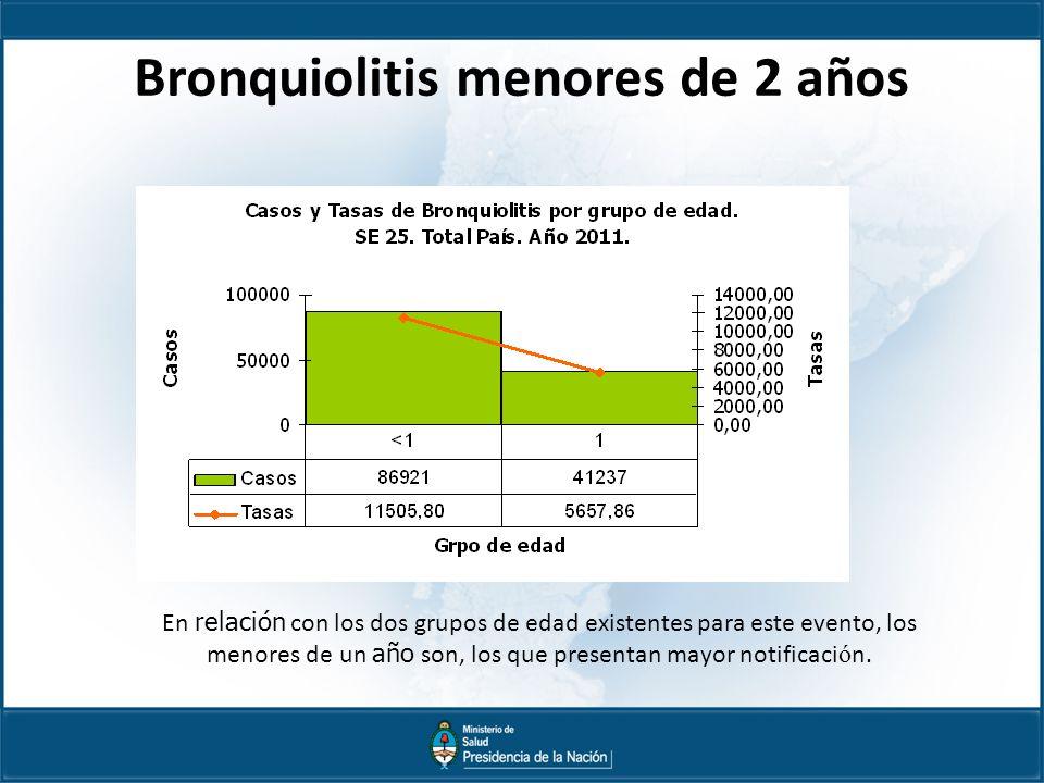 Bronquiolitis menores de 2 años