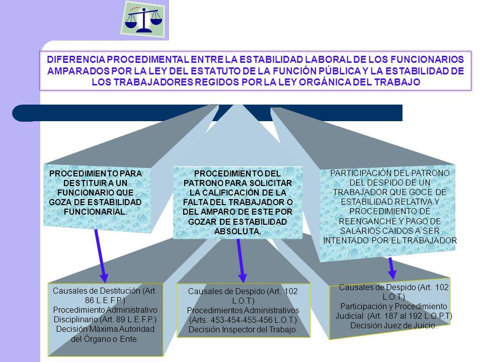 DIFERENCIA PROCEDIMENTAL ENTRE LA ESTABILIDAD LABORAL DE LOS FUNCIONARIOS AMPARADOS POR LA LEY DEL ESTATUTO DE LA FUNCIÓN PÚBLICA Y LA ESTABILIDAD DE LOS TRABAJADORES REGIDOS POR LA LEY ORGÁNICA DEL TRABAJO
