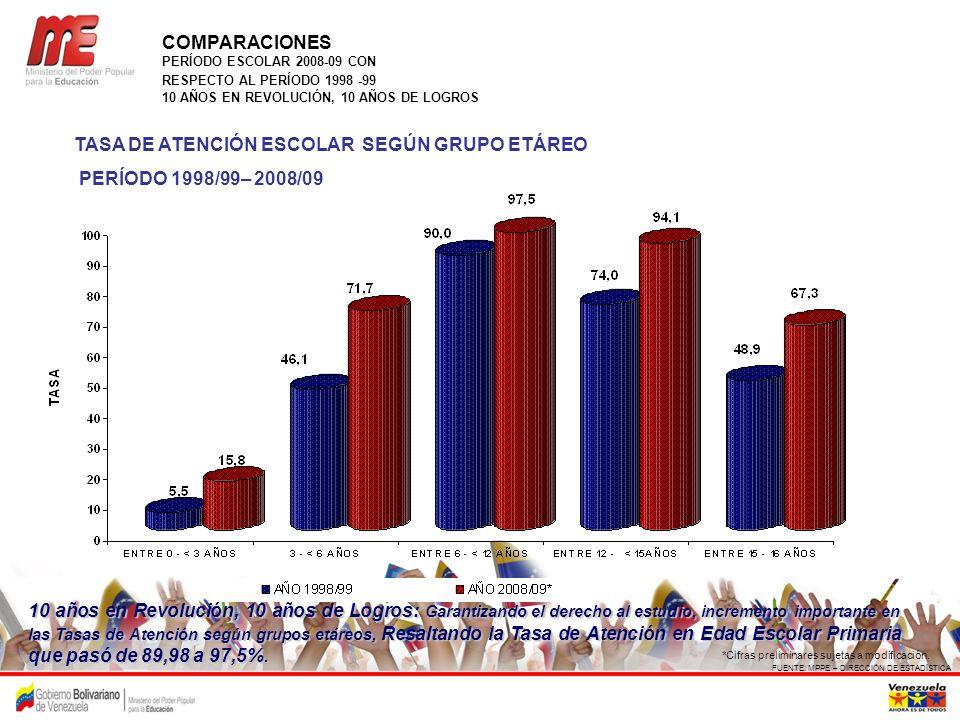 TASA DE ATENCIÓN ESCOLAR SEGÚN GRUPO ETÁREO PERÍODO 1998/99– 2008/09