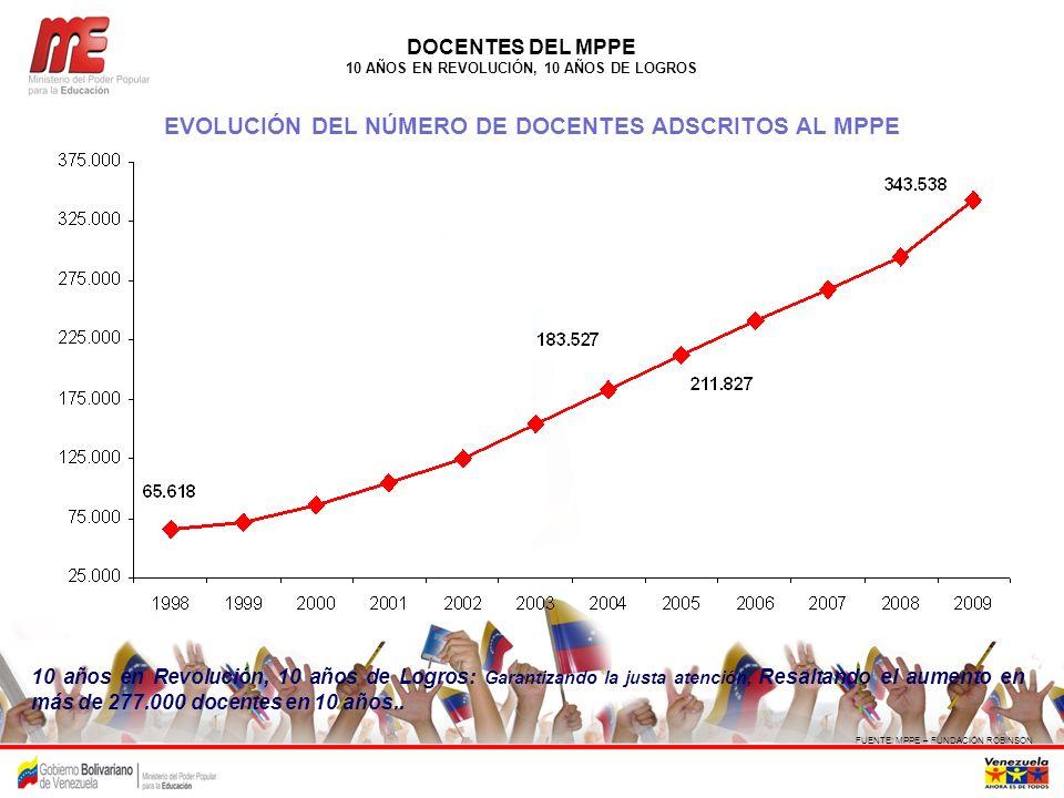 EVOLUCIÓN DEL NÚMERO DE DOCENTES ADSCRITOS AL MPPE
