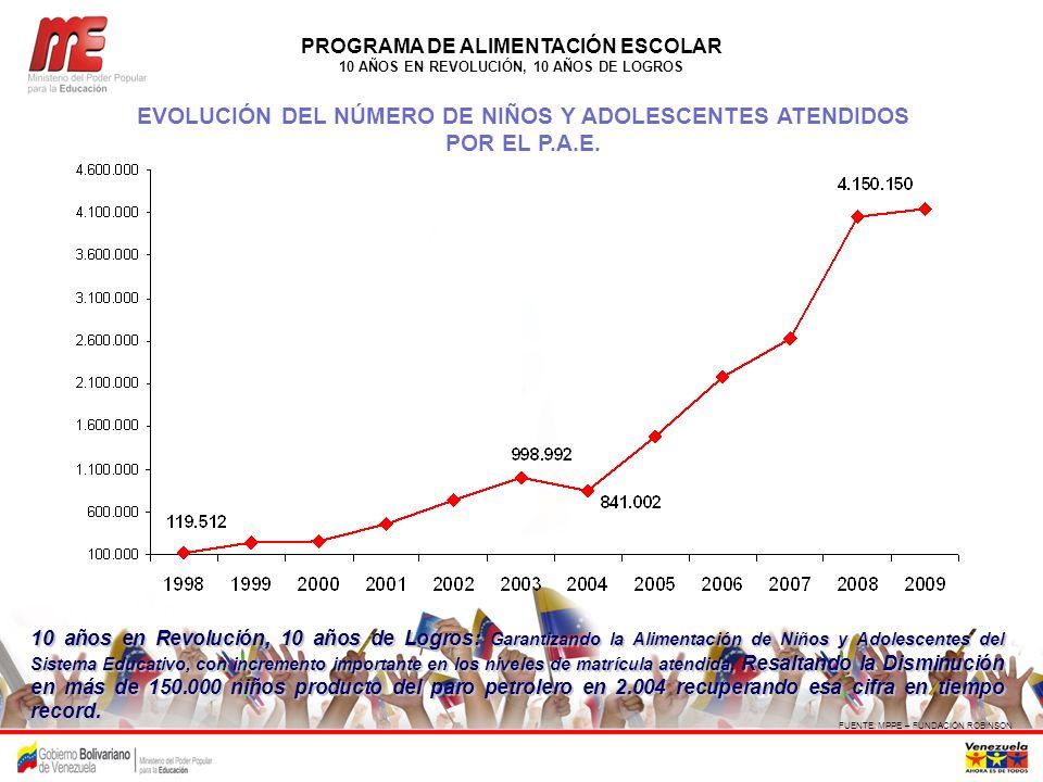 EVOLUCIÓN DEL NÚMERO DE NIÑOS Y ADOLESCENTES ATENDIDOS POR EL P.A.E.