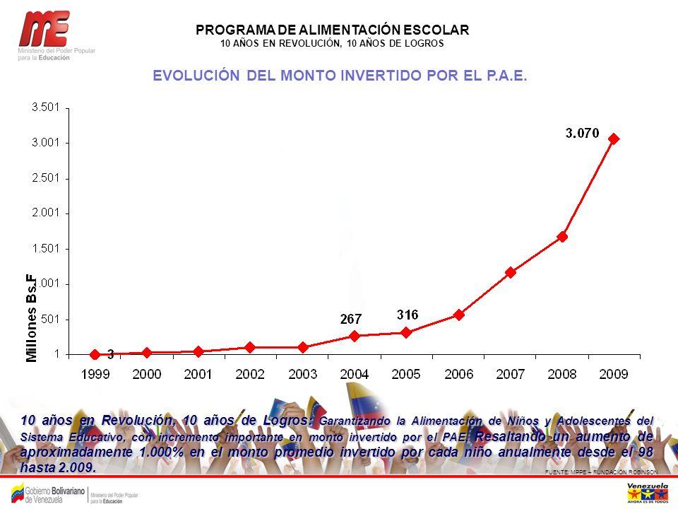 EVOLUCIÓN DEL MONTO INVERTIDO POR EL P.A.E.