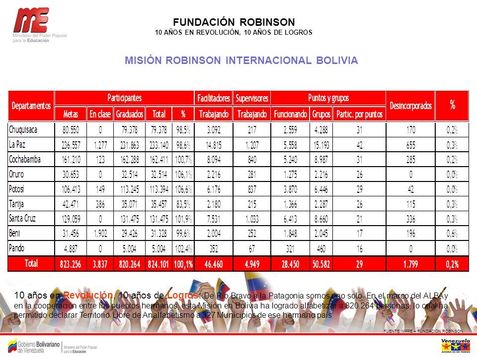 FUNDACIÓN ROBINSON MISIÓN ROBINSON INTERNACIONAL BOLIVIA