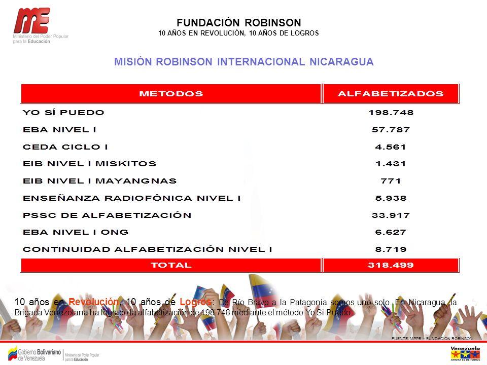 FUNDACIÓN ROBINSON MISIÓN ROBINSON INTERNACIONAL NICARAGUA