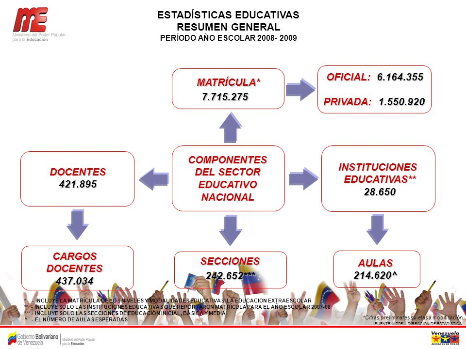 ESTADÍSTICAS EDUCATIVAS COMPONENTES DEL SECTOR EDUCATIVO