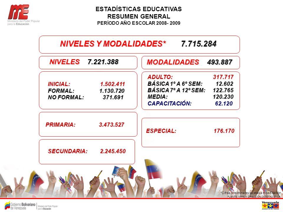 ESTADÍSTICAS EDUCATIVAS NIVELES Y MODALIDADES* 7.715.284