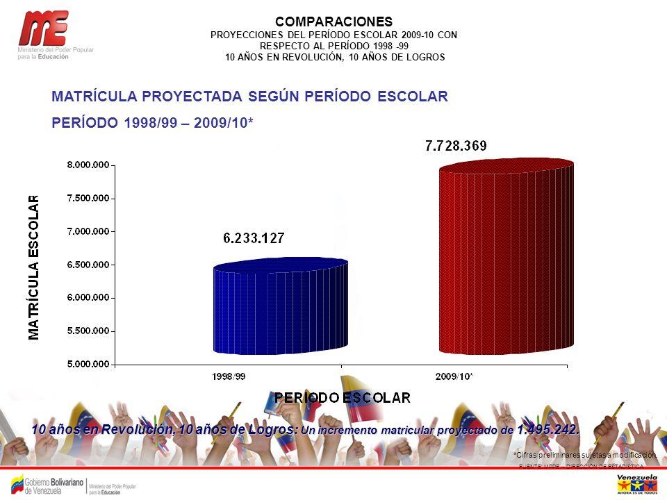 MATRÍCULA PROYECTADA SEGÚN PERÍODO ESCOLAR PERÍODO 1998/99 – 2009/10*