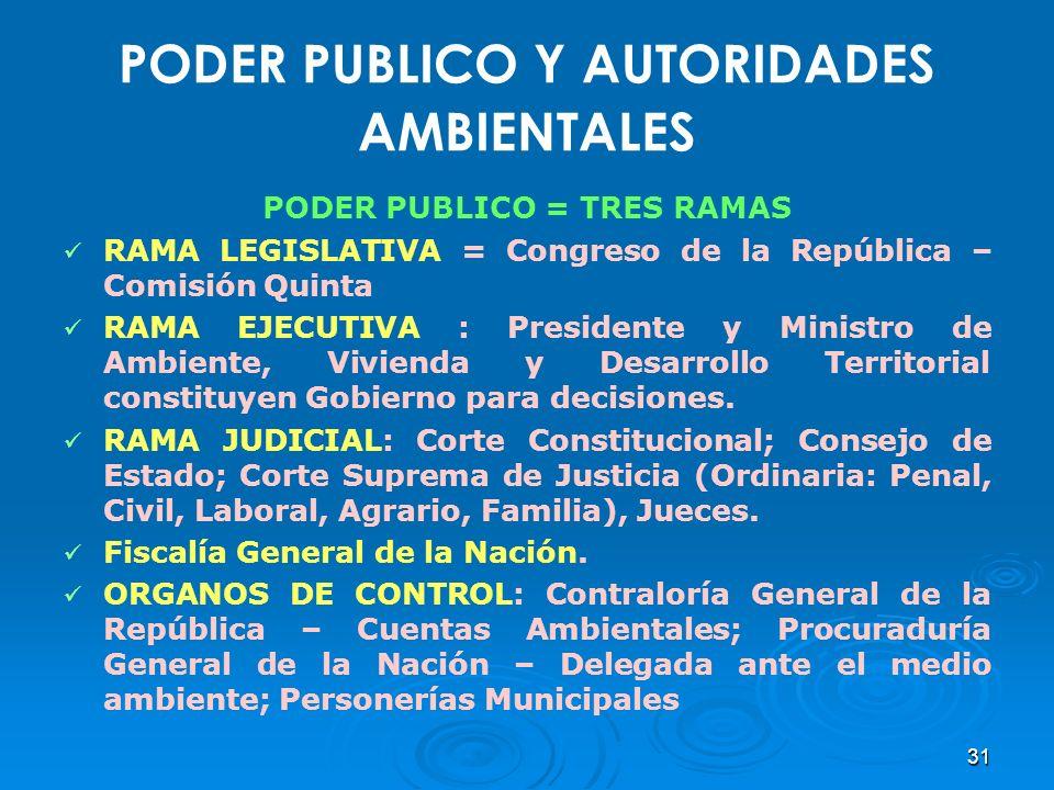 PODER PUBLICO Y AUTORIDADES AMBIENTALES