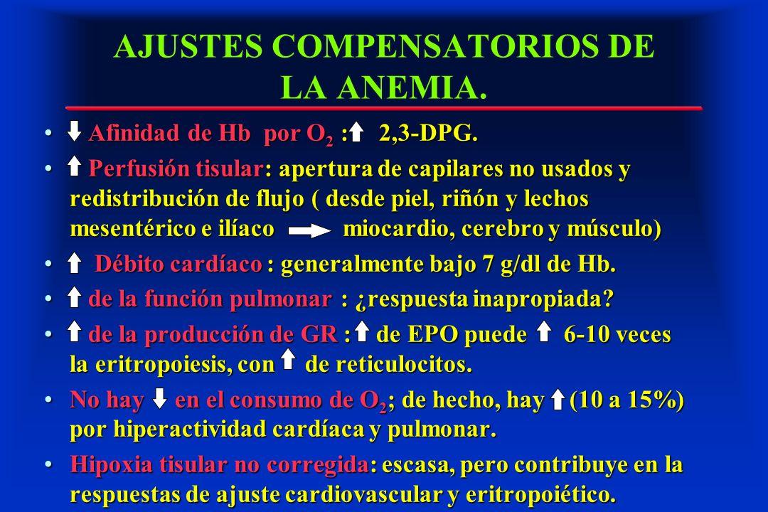 AJUSTES COMPENSATORIOS DE LA ANEMIA.